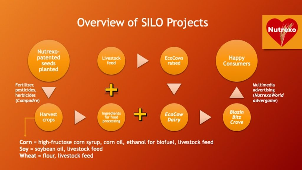 Overview of SILO Projects