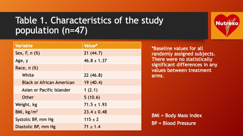 Table 1. Characteristics of the study population.