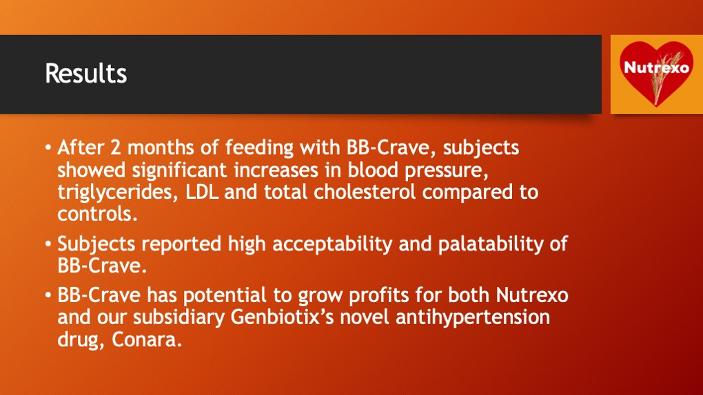 Results. After 2 months of feeding with BB-Crave, subjects showed significant increases in blood pressure, triglycerides, LDL and total cholesterol compared to controls. Subjects reported high acceptability and palatability of BB-Crave. BB-Crave has potential to grow profits for both Nutrexo and our subsidiary Genbiotix's novel antihypertension drug, Conara.